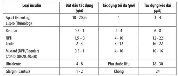 Bảng 2. Các loại insulin theo thời gian tác dụng