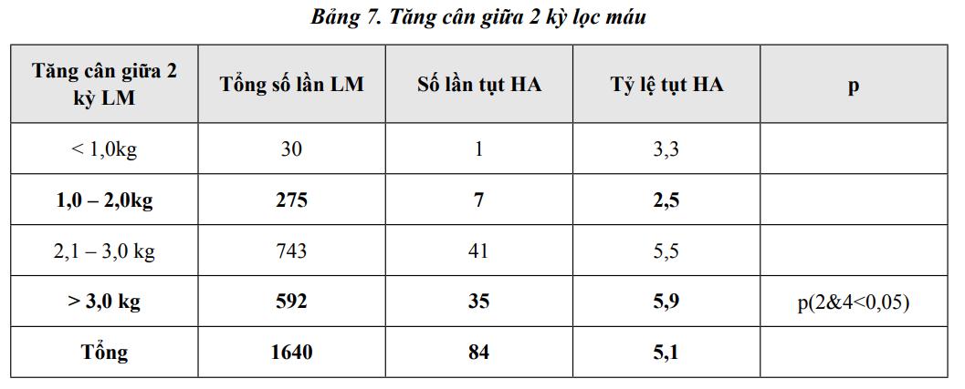 Bảng 7: Tăng cân giữa 2 kỳ lọc máu