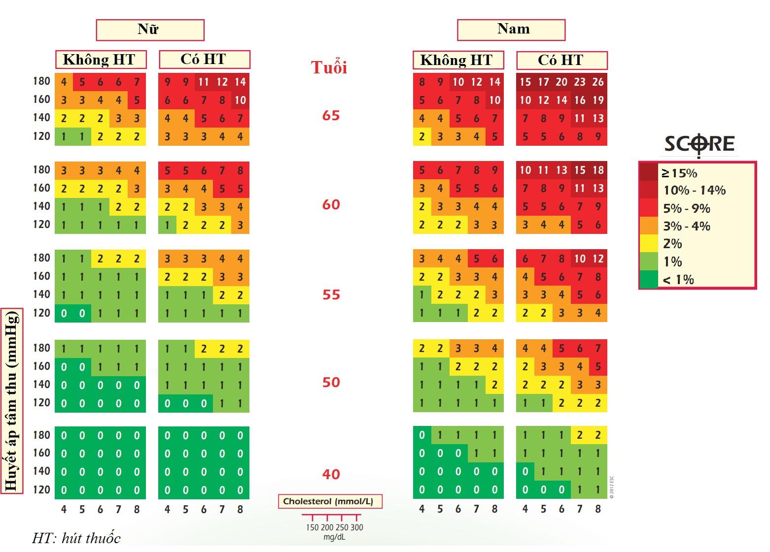 Hình 1. Thang điểm SCoREdành cho các nước nguy cơ tim mạch thấp