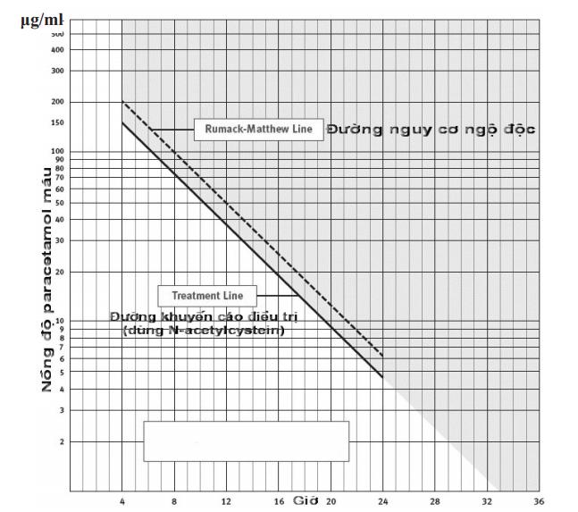 Hình 3. Đồ thị biểu diễn nồng độ paracetamol máu theo thời gian sau khi dùng quá liều