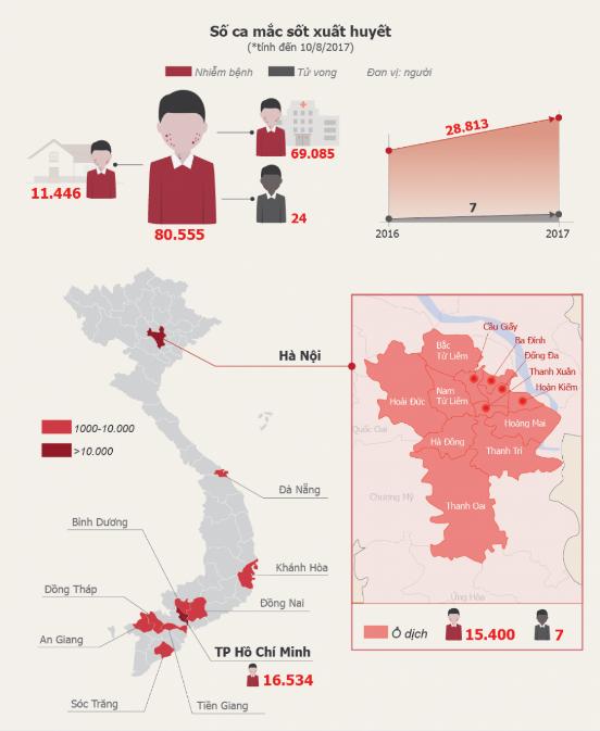 Tình hình mắc sốt xuất huyết tại Việt Nam
