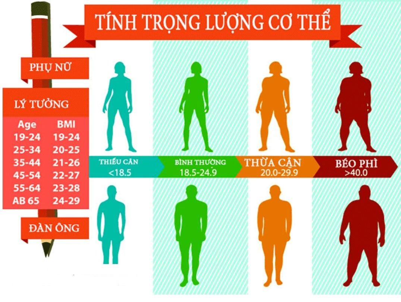 Duy trì cân nặng đạt chuẩn để tham gia các liệu trình điều trị là mục tiêu của chế độ dinh dưỡng dành cho người bệnh ung thư vú