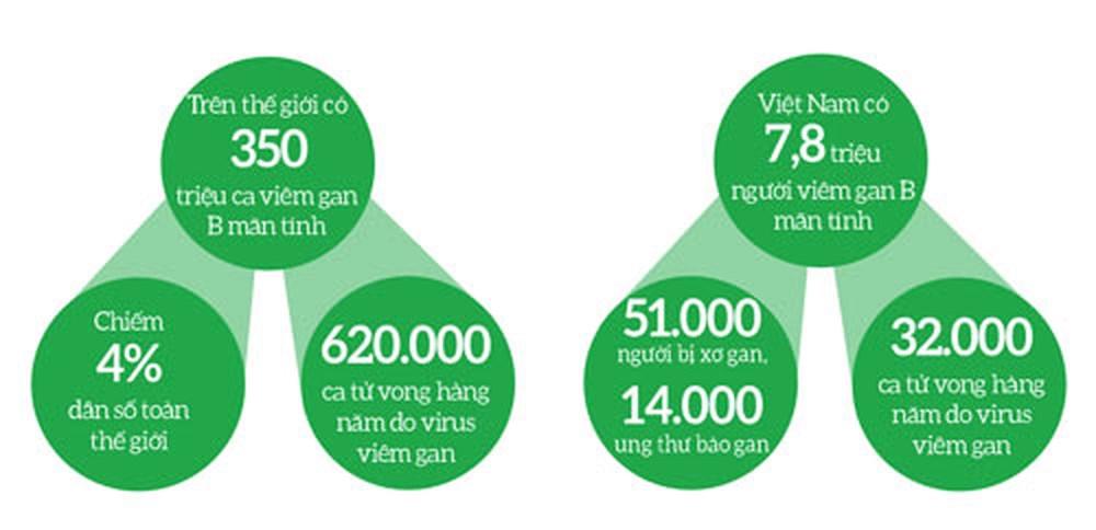 Tỷ lệ mắc bệnh viêm gan B trên thế giới và tại Việt Nam
