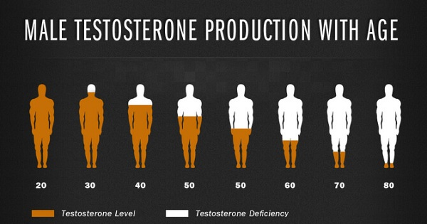 Testosterone suy giảm theo tuổi tác dẫn tới yếu sinh lý