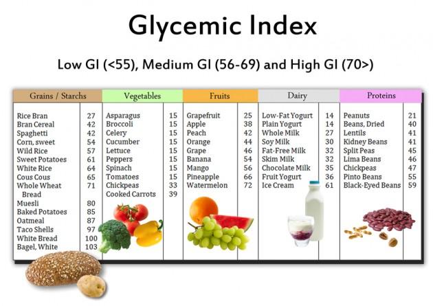 Chỉ số đường huyết GI của một số loại thực phẩm (Ảnh: internet)