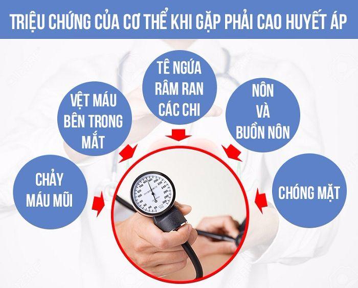 Dấu hiệu của cơn tăng huyết áp