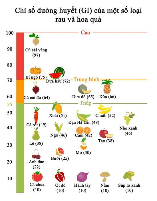chỉ số đường huyết của một số thực phẩm