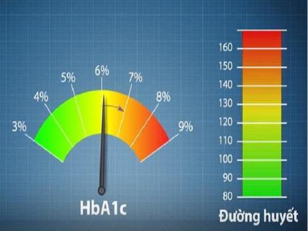 Vai trò của chỉ số tiểu đường trong chẩn đoán và kiểm soát bệnh tiểu đường