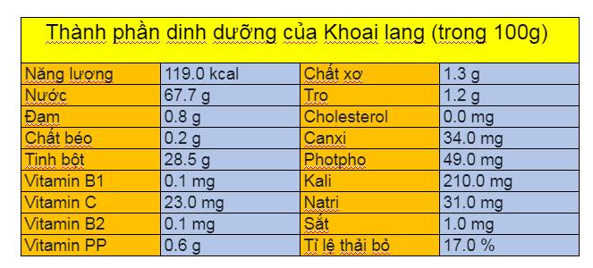 Thành phần dinh dưỡng của khoai lang