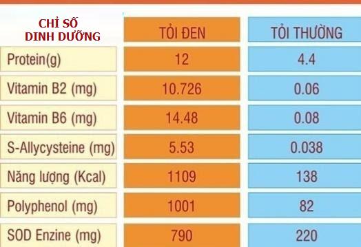 Bảng so sánh một số chỉ số dinh dưỡng giữa tỏi đen và tỏi thường