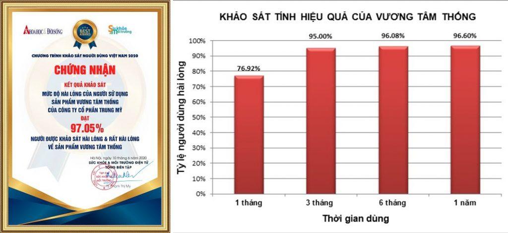 Giấy chứng nhận và kết quả khảo sát đánh giá về tác dụng của Vương Tâm Thống