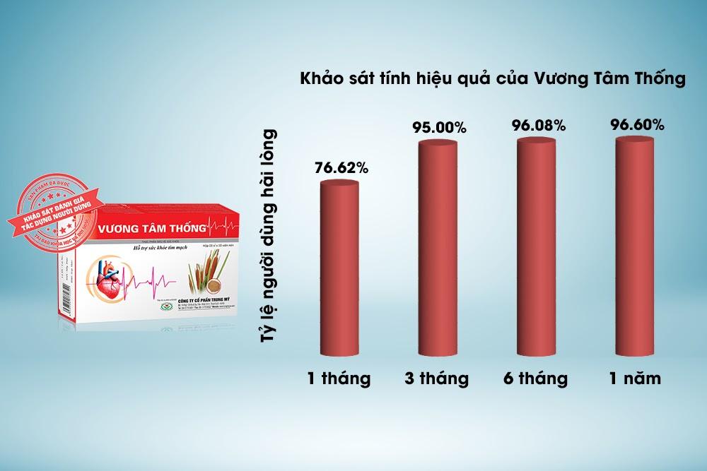 Kết quả khảo sát người dùng về Vương Tâm Thống trong việc hỗ trợ trị bệnh tim mạch
